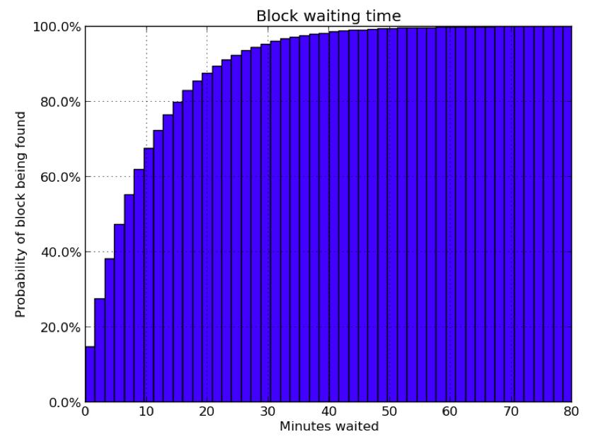 Block waiting time