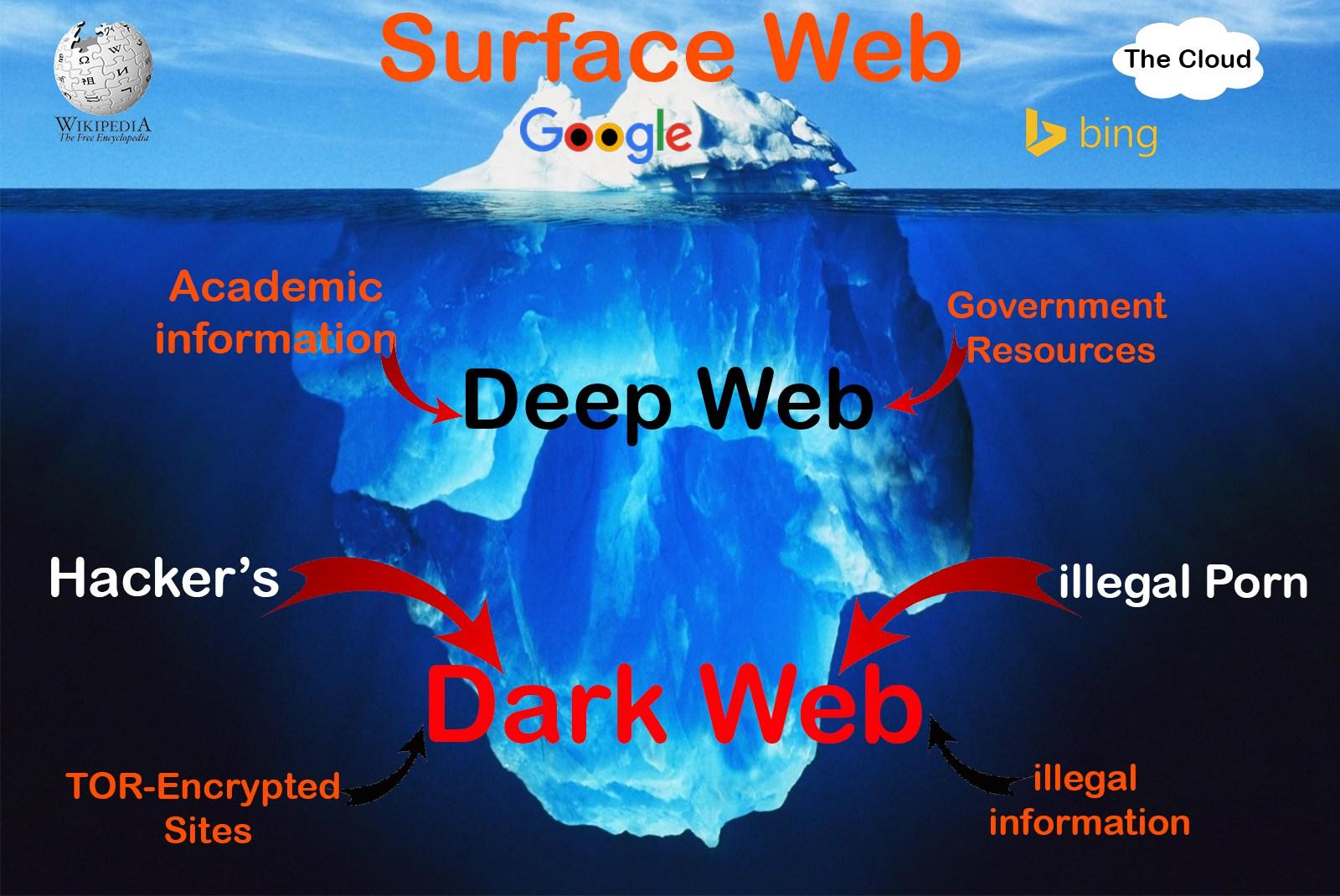What is the dark web how it works and how to access it cryptalker have you heard about the dark web when you use the typical search engine like google you get what seems like a lot of results but the truth is ccuart Choice Image